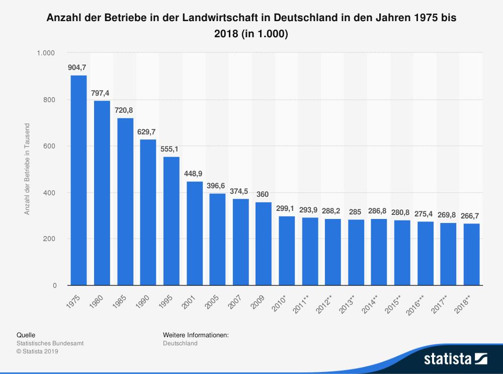Diagramm mit der historischen Entwicklung der Anzahl der Betriebe in der Landwirtschaft