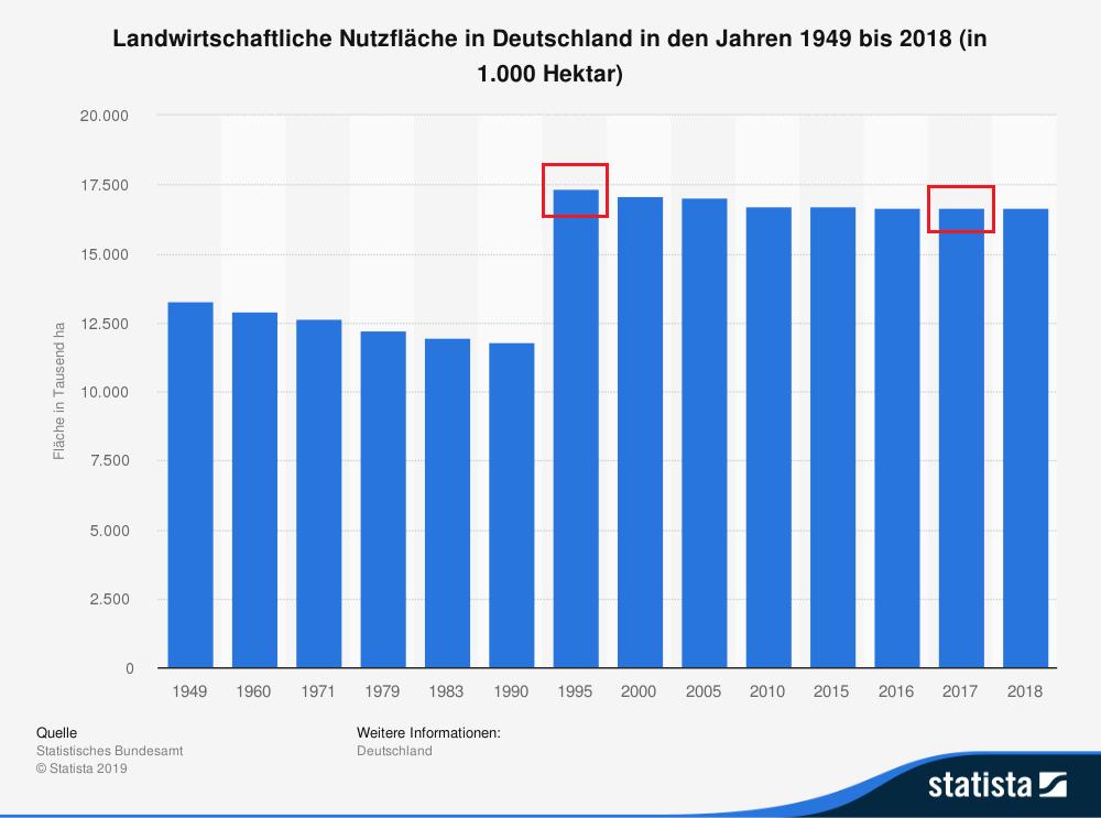 Diagramm mit der Entwicklung der landwirtschaftlichen Nutzfläche in Deutschland