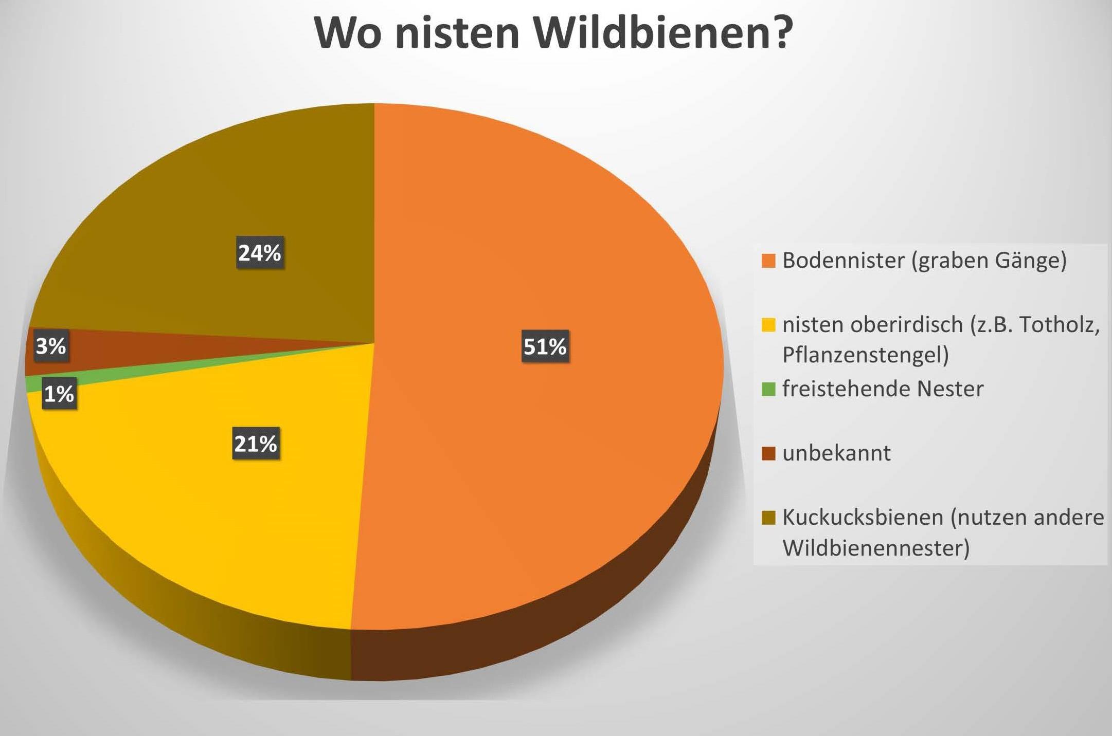 eigene Grafik - Datenquelle [https://www.lfl.bayern.de/iab/kulturlandschaft]/169269/index.php